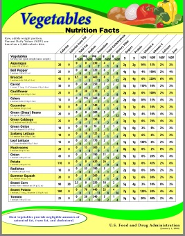 Veggie Nutrition FDA